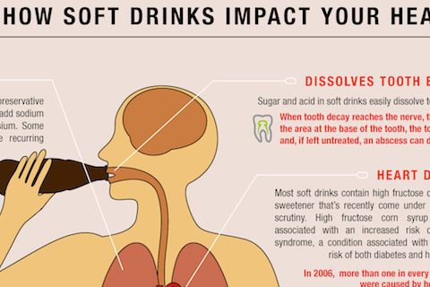 How soft drinks effect your health and rosacea too
